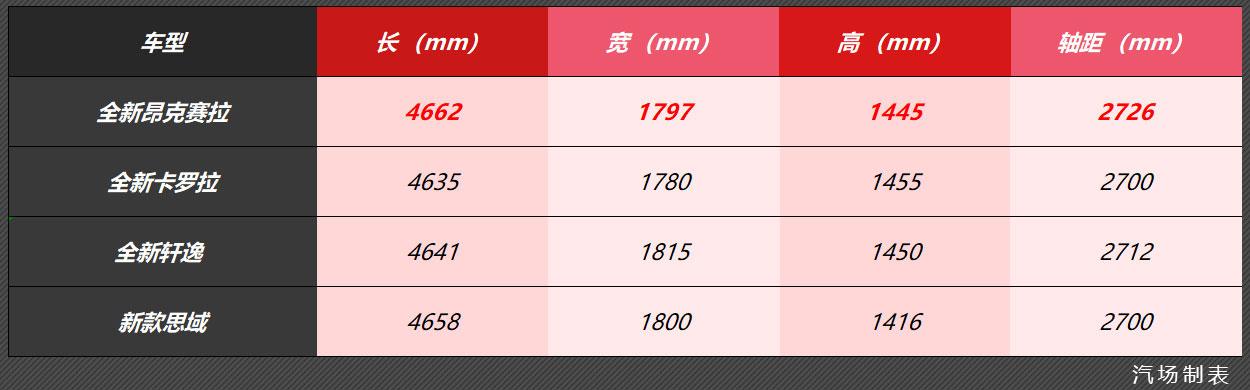 全新马自达3开启预售, 售价12.59-17.89万