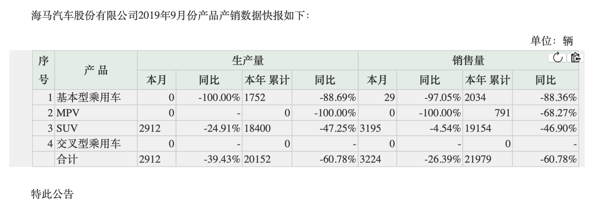 前三季度销量同比暴跌60.78%,海马汽车更加艰难
